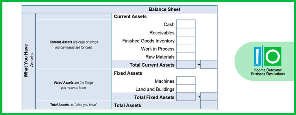 What Is A Balance Sheet? -
