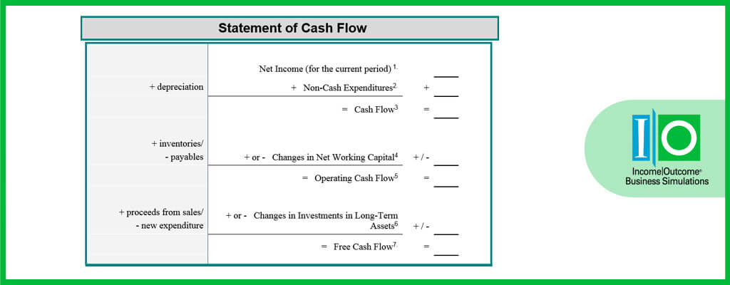 What is a Statement of Cash Flow? | Income Outcome