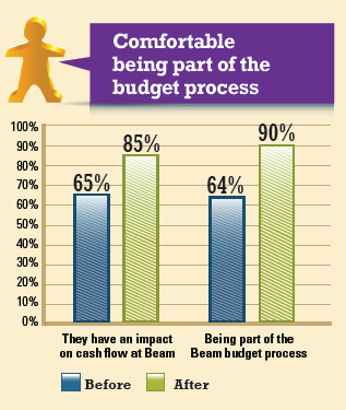 comfortable being part of the budget process